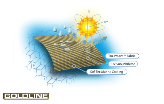 Goldline fabrics are designed to perform beautifully for years to come.